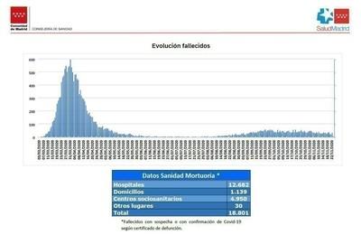 https://pozueloin.es/media/noticias/fotos/pr/2020/11/26/continua-descendiendo-el-numero-de-fallecidos-por-covid-en-la-comunidad-de-madrid_thumb.jpg